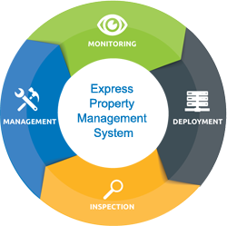 Express Property Management